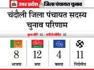 नंबर गेम में भाजपा पिछड़ी, निर्दलीय 11 और समाजवादी पार्टी ने 12 सीटों पर जमाया कब्जा|यूपी पंचायत चुनाव,UP Panchayat Election - Dainik Bhaskar