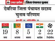 दिग्गजों की हुई हार, निर्दलीयों के हाथ होगी जिला पंचायत अध्यक्ष की कुर्सी|यूपी पंचायत चुनाव,UP Panchayat Election - Dainik Bhaskar
