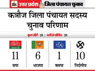 सपा के बागी भी हुए अखिलेश यादव के साथ, मुख्यमंत्री बनाने का देख रहे सपना|यूपी पंचायत चुनाव,UP Panchayat Election - Dainik Bhaskar