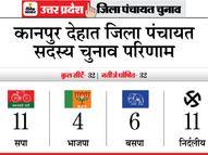 डिप्टी CM और प्रदेश अध्यक्ष तैयार कर रहे थे मैदान, बाजी मार ले गए सपा-निर्दलीय उम्मीदवार|यूपी पंचायत चुनाव,UP Panchayat Election - Dainik Bhaskar
