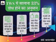 इस साल दुनियाभर में 31 करोड़ ट्रू वायरलेस स्टीरियो बिकने का अनुमान, मार्केट शेयर घटने के बाद भी एपल रहेगी नंबर-1|टेक & ऑटो,Tech & Auto - Money Bhaskar