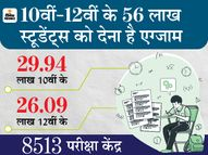 शिक्षामंत्री समेत बोर्ड के कई अफसर कोरोना संक्रमित; 10वीं की परीक्षा रद्द हो सकती है, 12वीं के एग्जाम जून में कराने की तैयारी|उत्तरप्रदेश,Uttar Pradesh - Dainik Bhaskar