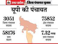 भाजपा को तगड़ा झटका, पूर्वांचल और सेंट्रल में सपा ने दिखाई ताकत, पश्चिम में बसपा और रालोद मजबूत|यूपी पंचायत चुनाव,UP Panchayat Election - Dainik Bhaskar