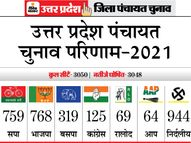 सपा-भाजपा पर निर्दलीय भारी, 3050 में से सबसे ज्यादा 944 सीटें इन्होंने ही जीतीं; तीन दिन तक चली मतगणना|यूपी पंचायत चुनाव,UP Panchayat Election - Dainik Bhaskar