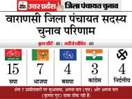 मोदी की काशी में 5 महीने में सपा ने भाजपा को 5 झटके दिए, MLC और छात्रसंघ चुनावों के बाद पंचायत चुनाव में भी पछाड़ा|यूपी पंचायत चुनाव,UP Panchayat Election - Dainik Bhaskar