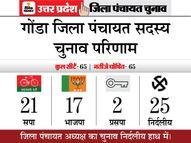 भाजपा को झटका, सपा ने बनाई बढ़त; निर्दल उम्मीदवारों के हाथ रहेगी जिला पंचायत अध्यक्ष की कुर्सी की चाभी|यूपी पंचायत चुनाव,UP Panchayat Election - Dainik Bhaskar