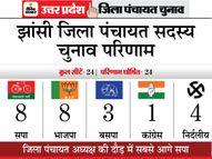निर्दलियों का दबदबा; भाजपा फायदे में, सपा को नुकसान|यूपी पंचायत चुनाव,UP Panchayat Election - Dainik Bhaskar