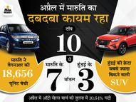 स्विफ्ट और डिजायर को पीछे छोड़ वैगनआर बनी नंबर-1 कार, हुंडई की क्रेटा सबसे ज्यादा बिकने वाली SUV|टेक & ऑटो,Tech & Auto - Money Bhaskar
