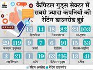 अप्रैल महीने में 1,019 कंपनियों की रेटिंग घटी, 274 कंपनियां हुईं अपग्रेड, खर्च घटा तो बैंकों की जमा बढ़ी|इकोनॉमी,Economy - Dainik Bhaskar