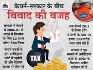 सरकारी बैंकों से विदेशी खातों में जमा पैसा निकालने को कहा, सरकार को सता रहा जब्त होने का डर|इकोनॉमी,Economy - Dainik Bhaskar