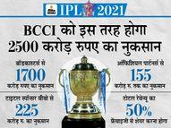 गांगुली बोले - IPL रद्द हुआ तो बोर्ड को 2500 करोड़ रु. का नुकसान होगा; फिलहाल 60 में से 31 मैच बचे|IPL 2021,IPL 2021 - Money Bhaskar