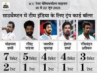 टीम इंडिया में 9 पेसर्स रखने के मायने, साउथैम्पटन की पिच पर तेज गेंदबाजों का बोलबाला, टॉप-10 विकेट टेकर्स में सिर्फ 2 स्पिनर|क्रिकेट,Cricket - Dainik Bhaskar