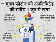 गूगल फोटोज पर 1 जून से सिर्फ 15GB फ्री स्पेस मिलेगा, ज्यादा स्पेस के लिए मिनिमम 130 रुपए करने होंगे खर्च|टेक & ऑटो,Tech & Auto - Money Bhaskar