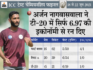 28 साल बाद टीम इंडिया में एक पारसी क्रिकेटर चुना गया; 23 साल के इस तेज गेंदबाज ने 2019 रणजी ट्रॉफी में 41 विकेट चटकाए स्पोर्ट्स,Sports - Dainik Bhaskar