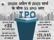 अप्रैल में 9 कंपनियों ने IPO के लिए फाइल किया मसौदा, इस साल में कुल 30 कंपनियों ने दिखाई दिलचस्पी|इकोनॉमी,Economy - Dainik Bhaskar