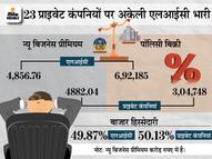 अप्रैल में इंश्योरेंस कंपनियों के न्यू बिजनेस प्रीमियम में 45% की ग्रोथ, 9739 करोड़ रुपए का प्रीमियम मिला|इकोनॉमी,Economy - Dainik Bhaskar