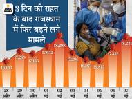 पिछले 7 दिनों में 1107 लोगों की जान गई, यह अप्रैल में हुई कुल मौतों का 78%; छोटे जिलों में सुधार के संकेत राजस्थान,Rajasthan - Dainik Bhaskar