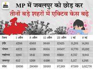 इलाज कराने वाले कोरोना मरीजों की संख्या 7 दिन में 15,297 बढ़ी, इसमें इंदौर अव्वल मध्य प्रदेश,Madhya Pradesh - Dainik Bhaskar