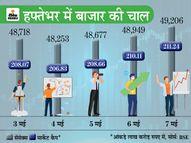 हफ्तेभर में मेटल और सरकारी कंपनियों के शेयरों ने दिया 10% से ज्यादा रिटर्न, लेकिन रुपए की चाल बिगड़ सकती मार्केट का सेंटीमेंट|कंज्यूमर,Consumer - Dainik Bhaskar