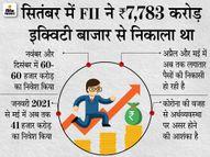 6 महीने बाद फिर से FII ने पैसा निकालना शुरू किया, अप्रैल में 9,659 और मई में 5,936 करोड़ निकाले|इकोनॉमी,Economy - Dainik Bhaskar
