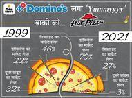 '30 मिनट में डिलीवरी नहीं तो फ्री' वाली स्ट्रैटजी से 78% मार्केट पर कब्जा; पिज्जा हट, पापा जोन्स जैसे ब्रांड्स पड़े फीके|DB ओरिजिनल,DB Original - Money Bhaskar