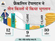 फ्रैंकलिन टेंपलटन ने 6 बंद डेट स्कीमों के अब तक 14,572 करोड़ रुपए दिए, यह अप्रैल 2020 के एयूएम की 58% राशि|मार्केट,Market - Dainik Bhaskar