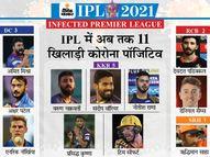 KKR के सीफर्ट के साथ प्रसिद्ध कृष्णा भी पॉजिटिव, कल टीम इंडिया में चुने गए थे; अब तक कुल 11 प्लेयर्स और 3 कोच पॉजिटिव|IPL 2021,IPL 2021 - Money Bhaskar