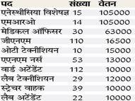 स्वास्थ्य विभाग में 434 पदों पर बहाली के लिए इंटरव्यू 11 मई को जमशेदपुर,Jamshedpur - Dainik Bhaskar