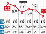झारखंड में संक्रमण दर 14.78 से घटकर 7.72% पर पहुंची; यह मई में सबसे कम जमशेदपुर,Jamshedpur - Dainik Bhaskar