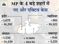 2 दिन में बढ़ गए 13, 490 एक्टिव केस; ग्वालियर में जबलपुर से 2 गुना ज्यादा मरीज|भोपाल,Bhopal - Dainik Bhaskar
