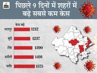 कोटा और अजमेर में काबू में रहा कोरोना, जैसलमेर और चूरू में हालात बिगड़े, 14 जिलों में भी घटने लगे एक्टिव केस|जयपुर,Jaipur - Dainik Bhaskar