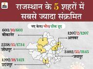 आज 2 लाख के पार हुई एक्टिव केसों की संख्या, 24 घंटे में 17, 921 नए केस, सिर्फ छह जिलों में 50% पॉजिटिव और 5 जिलों में आधी से ज्यादा मौतें|जयपुर,Jaipur - Dainik Bhaskar