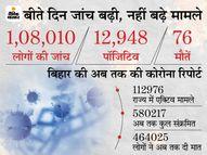 पटना में नहीं थम रहा कोरोना, बाकी जिलों में कम हो रहे मामले, प्रदेश में 108010 लोगों की जांच में सबसे ज्यादा राजधानी में 2498 पॉजिटिव मिले|मुजफ्फरपुर,Muzaffarpur - Dainik Bhaskar