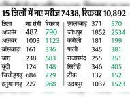 सुखद; पहली बार 15 जिलों में नए रोगियों से ज्यादा ठीक हुए|जयपुर,Jaipur - Dainik Bhaskar