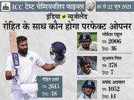 न्यूजीलैंड के खिलाफ 3 पेसर्स के साथ उतर सकती है टीम इंडिया, ओपनिंग में रोहित के साथ 3 प्लेयर दावेदार|क्रिकेट,Cricket - Dainik Bhaskar