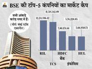 टॉप-10 में से 8 कंपनियों का मार्केट कैप 81,250 करोड़ रुपए बढ़ा, टीसीएस टॉप गेनर रही|मार्केट,Market - Dainik Bhaskar