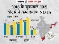 5 राज्यों के विधानसभा चुनावों में इस बार कम इस्तेमाल हुआ NOTA, जानें उन सीटों के बारे में जहां हार-जीत के अंतर से ज्यादा NOTA को मिले वोट|एक्सप्लेनर,Explainer - Money Bhaskar