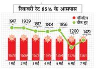 एक सप्ताह में 11320 हुए संक्रमित, ठीक होने वाले 12 हजार से ज्यादा|भोपाल,Bhopal - Dainik Bhaskar