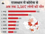 15 जिलों में पहली बार रिकवर मरीजों की संख्या बढ़ी, पांचवीं बार स्थगित होगी REET परीक्षा, बीकानेर में ऑक्सीजन नहीं मिलने पर चार मरीजों की मौत|जयपुर,Jaipur - Dainik Bhaskar