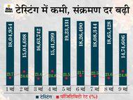 बीते 24 घंटे में सिर्फ 8,907 एक्टिव केस बढ़े, यह बीते 55 दिन में सबसे कम; लेकिन ऐसा टेस्टिंग घटने से हुआ|देश,National - Dainik Bhaskar