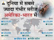 बीते दिन 6.49 लाख नए संक्रमित मिले, 10,206 लोगों की मौत; अमेरिका में रोजाना केस 25 हजार से भी कम हुए|विदेश,International - Dainik Bhaskar