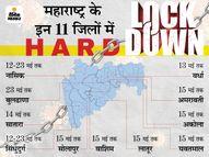 राज्य में रुका 18-44 साल के लोगों का टीकाकरण, बचा स्टॉक 45+ वालों को लगेगा; राज्य में 30 मई तक लॉकडाउन बढ़ाने की तैयारी|महाराष्ट्र,Maharashtra - Money Bhaskar
