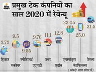 टेक कंपनियों की तुलना में एपल के एयरपॉड्स का रेवेन्यू ज्यादा, 2020 में 23 अरब डॉलर रहा रेवेन्यू|इकोनॉमी,Economy - Money Bhaskar