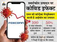फॉक्सकॉन की फैक्ट्री में आईफोन का उत्पादन 50% से ज्यादा घटा, तमिलनाडु में होती है मैन्युफैक्चरिंग|इकोनॉमी,Economy - Money Bhaskar
