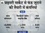 ऑटो पार्ट्स बनाने वाली कंपनी सोना कॉमस्टार के IPO को सेबी से मंजूरी, फिनकेयर स्मॉल फाइनेंस बैंक और मेडी असिस्ट ने भी आवेदन भरा|कंज्यूमर,Consumer - Money Bhaskar
