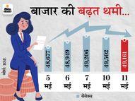 सेंसेक्स 340 पॉइंट गिरकर 49,161 पर आया; निफ्टी भी 14,850 पर बंद, HDFC और कोटक बैंक के शेयर 3% गिरे|मार्केट,Market - Money Bhaskar