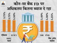 ICICI बैंक ने भी फिक्सड डिपॉजिट की ब्याज दरों में किया बदलाव, बैंक FD पर दे रहा अधिकतम 5.50% ब्याज|कंज्यूमर,Consumer - Money Bhaskar