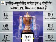 सितंबर में इंग्लैंड-न्यूजीलैंड समेत 6 देशों के 53 खिलाड़ी मौजूद नहीं रह सकते हैं; सिर्फ विंडीज के 9 प्लेयर्स खेल सकेंगे|IPL 2021,IPL 2021 - Money Bhaskar