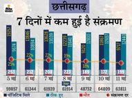 राज्य में 63 हजार टेस्ट पर 9717 पॉजिटिव, अब पॉजिटिविटी रेट 15%, स्वास्थ्य मंत्री बोले- गेंद अब जनता के पाले में|रायपुर,Raipur - Money Bhaskar
