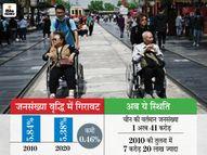 चीन ने जनगणना के एक साल बाद जारी किए आंकड़े, 10 साल में घट गई जनसंख्या वृद्धि दर|विदेश,International - Money Bhaskar